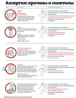 Алергія на воду: симптоми та лікування
